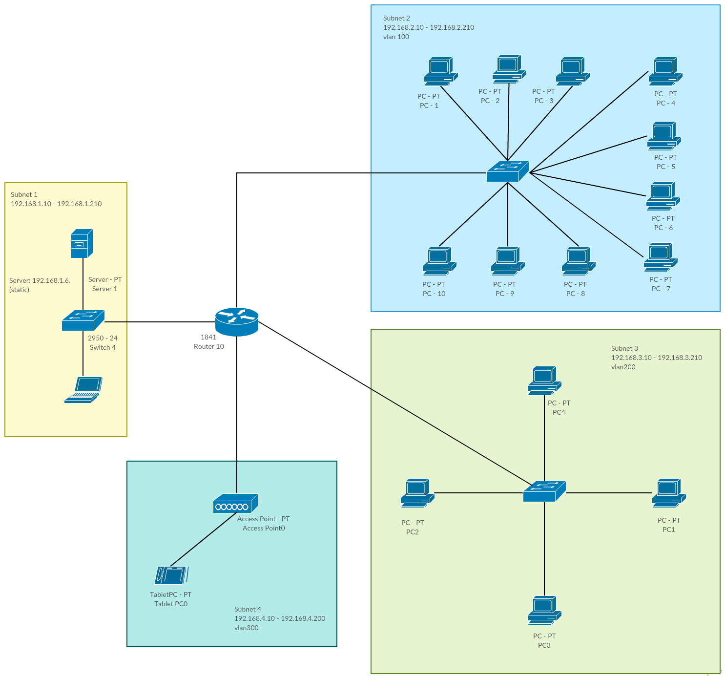 Network with multiple VLANs and a DHCP server -Cisco templates