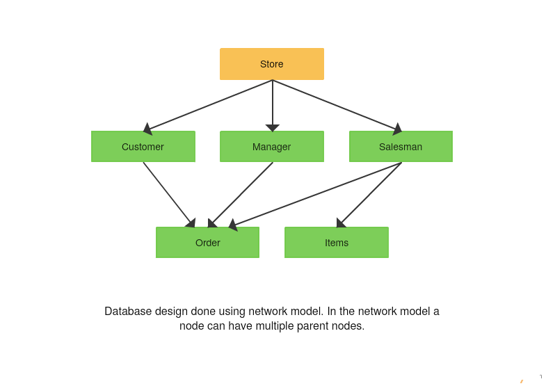 Database Model Diagrams for Stores
