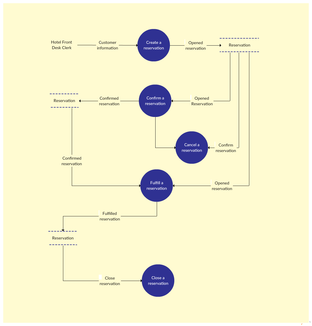 Data flow diagram templates to map data flows creately blog data flow diagram template of a hotel reservation system ccuart Choice Image