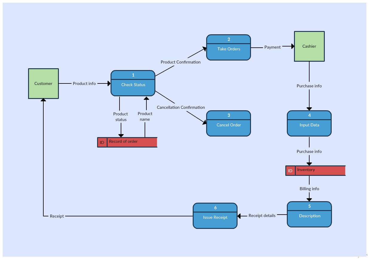 Awesome Level 1 Data Flow Diagram Template Of An Inventory Management System