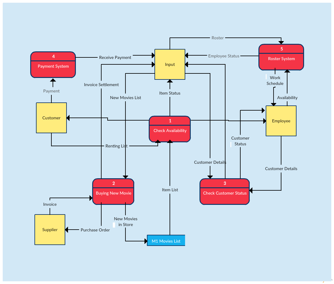 Data flow diagram templates to map data flows creately blog data flow diagram template of a video rental system ccuart Image collections