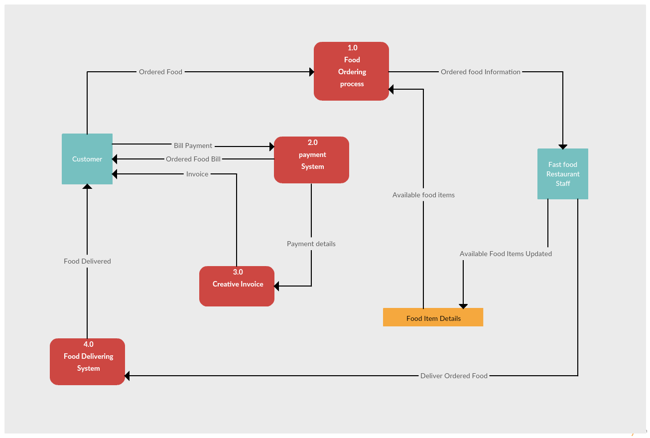 Data Flow Diagram Example of a Restaurant Ordering System
