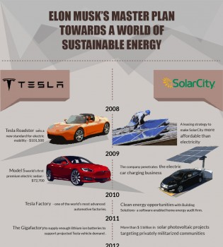 Elon Musk's Master Plan Deux Infographic