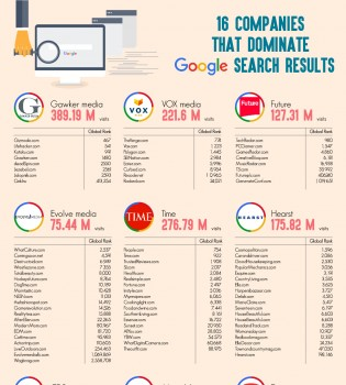 Companies That Dominates Google Search