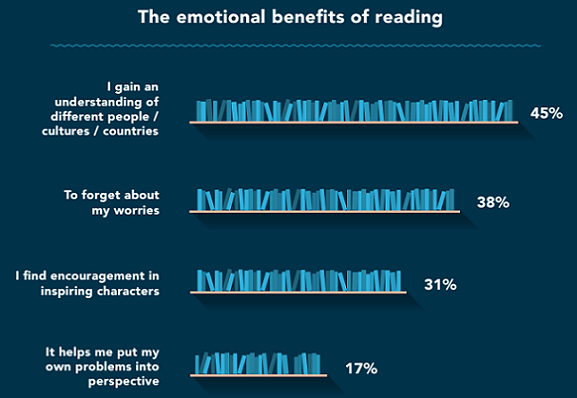 Emotional benefits of reading