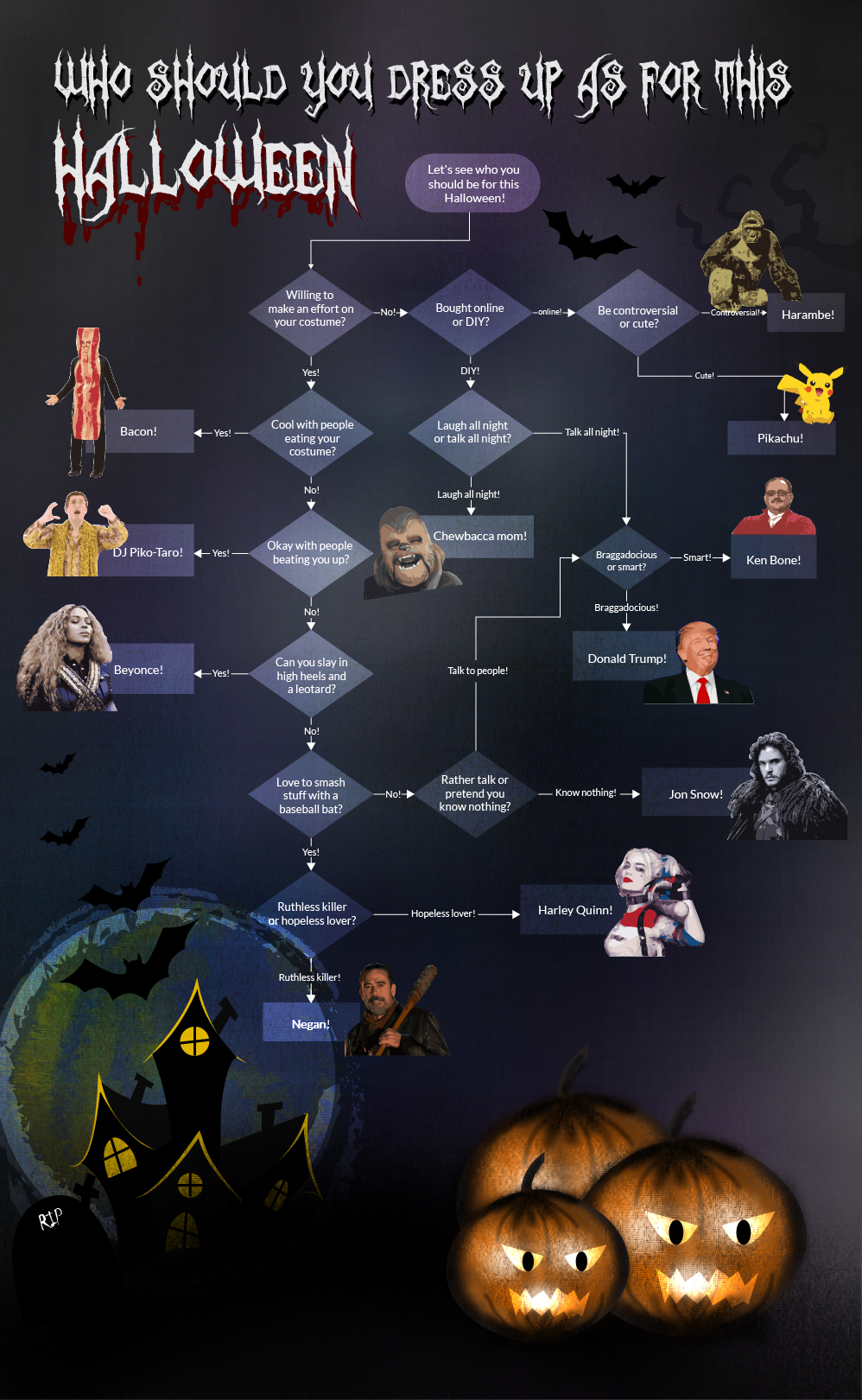 choosing a Halloween costume flowchart