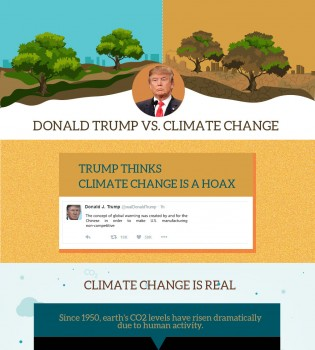 Donald Trump Vs Climate Change
