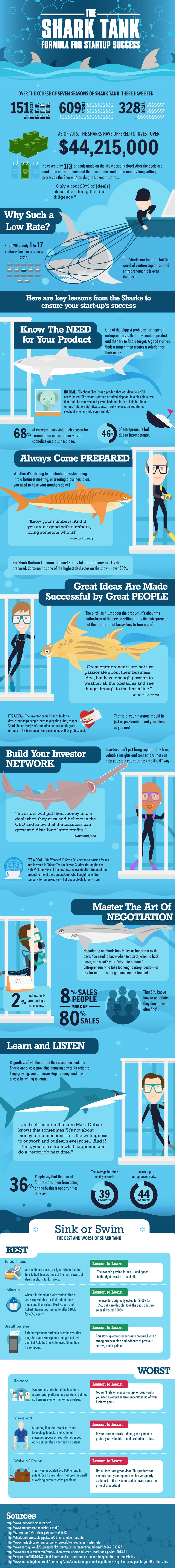 How to launch a successful startup infographic