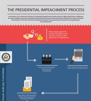 Impeachment process
