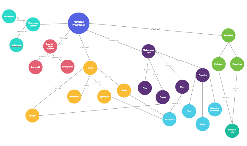 a sample concept map - Picture Of A Concept Map