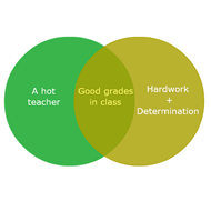 Creative Venn Diagrams
