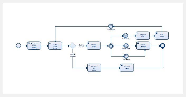 Diagram Examples Drawn Using Creately | Creately