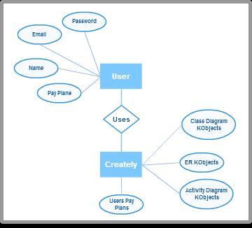 ER diagram examples