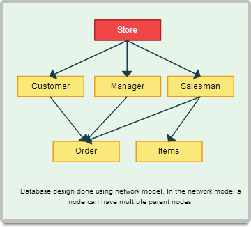 diagram examples drawn using creately   createlysimple database model to get started