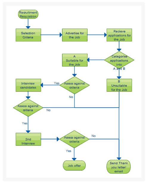 Diagram Examples Drawn Using Creately Creately  Flowchart Examples For Kids
