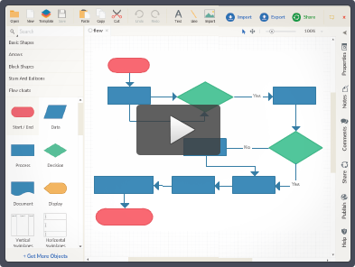 Video showing how to draw flowcharts online using Creately