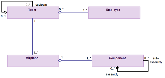 simple guidelines for drawing uml class diagrams you should be interested in both the whole and the part