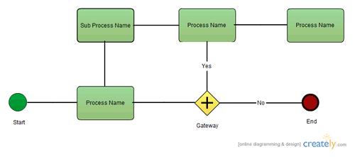 flowcharts amp worklow diagrams creately