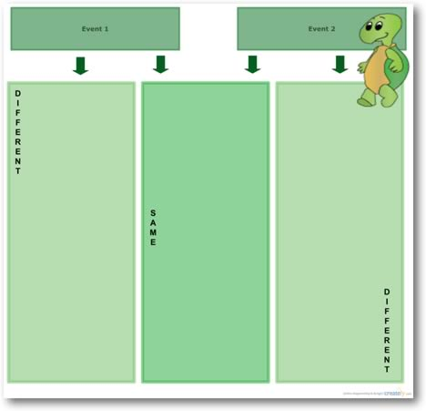 Compare and Contrast Diagram Template