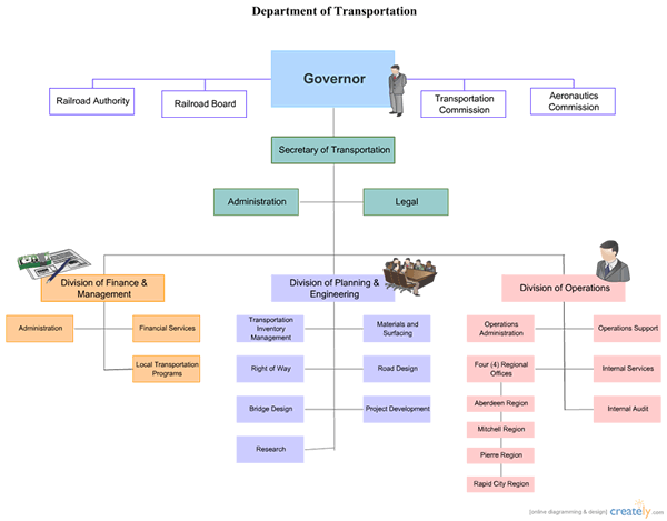 Very popular images: Corporate Organizational Chart