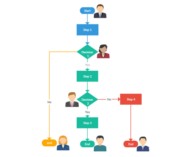 Online Diagram Software To Draw Flowcharts Uml More