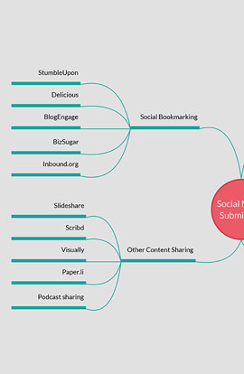 Mind Map for Social Media Submission