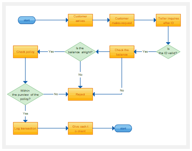 Nice online flowchart maker google pictures electrical diagram computer flow chart template ccuart Gallery