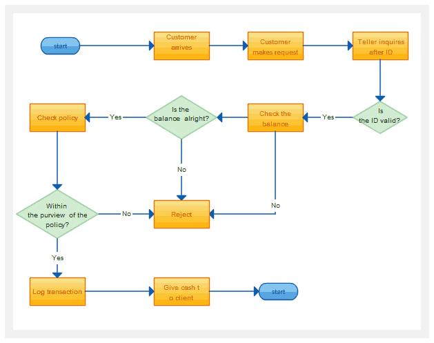 Computer Flow Chart Template