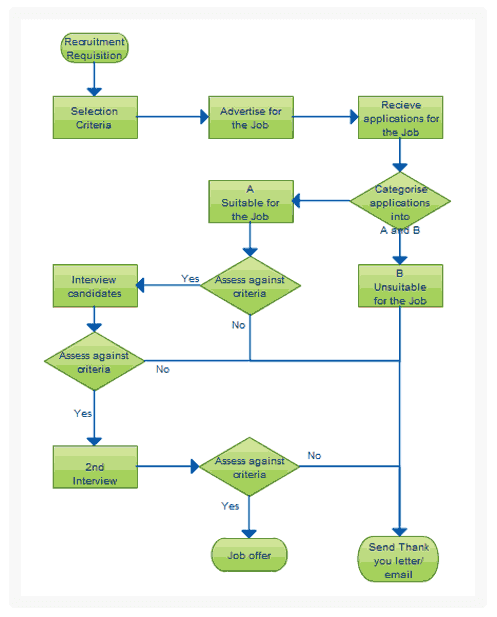 Work flow charts templates