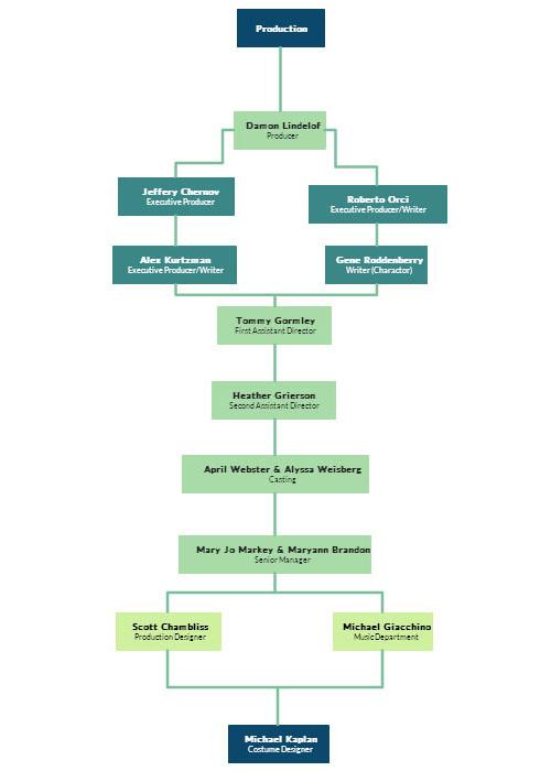 create an organizational chart