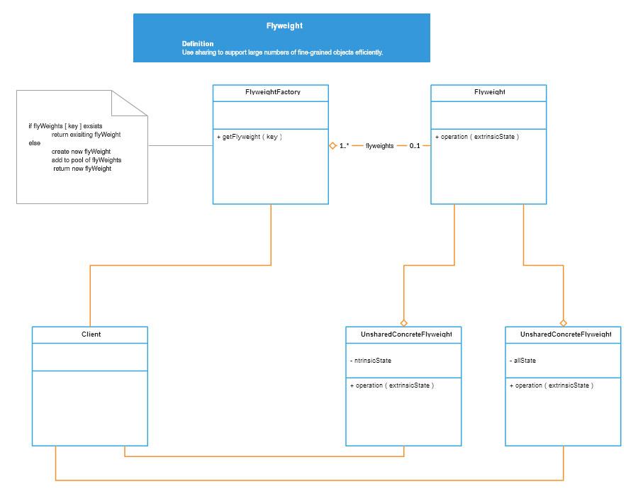 uml diagrams online   online uml tool   uml diagram creator   createlyuml class diagrams