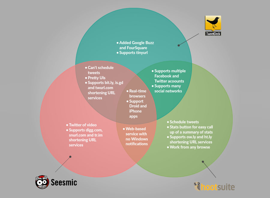 Venn Diagram Maker To Draw Venn Diagrams Online