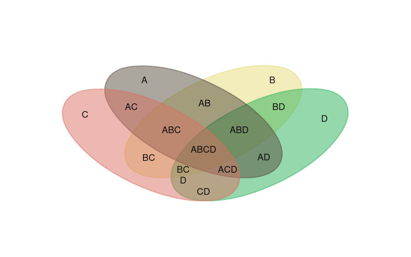 venn diagram maker to draw venn diagrams online   creately set venn diagrams