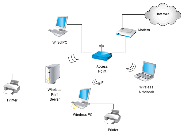 similiar wireless network diagram examples keywords wireless network diagram wireless network diagram creately com