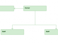 organizational chart template example