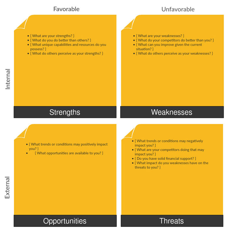 swot analysis nandos Lush marketing plan page 2 i situation analysis lush products and services: creators of lush have been working together to craft their handmade cosmetics.
