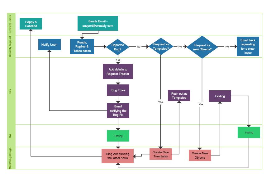 Flowchart Software Online For Super Fast Flow Diagrams
