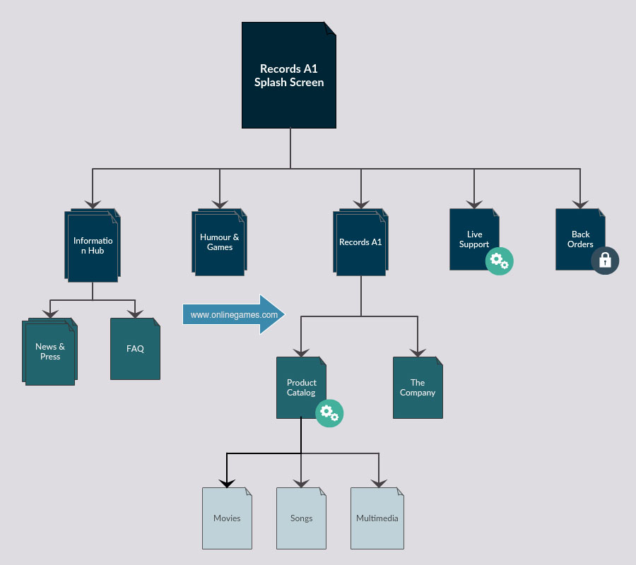 Visio Site Map Examples: Visual Sitemap Generator To Create Sitemaps Visually