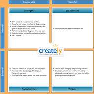 Create SWOT Templates online