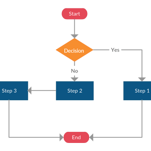 Flowchart Template with Two Paths (One Decision)