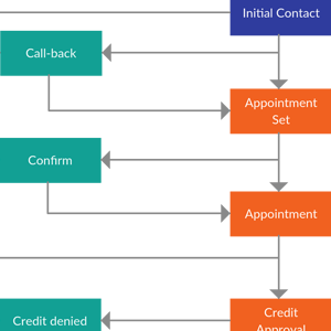 Lead Conversion Process Flowchart