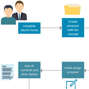 Web Site Design workflow
