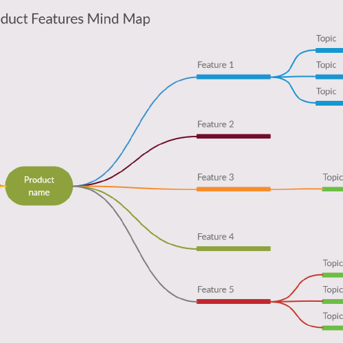 Product Features Mind Map